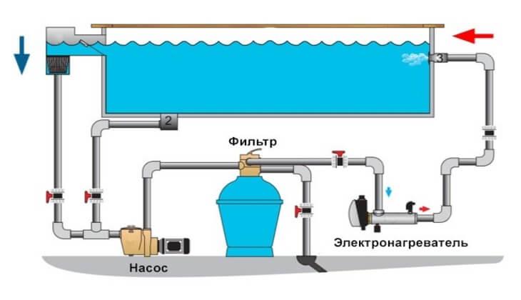 Подключение в цепи насос-фильтр-нагреватель